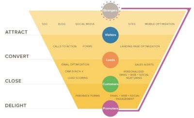 hubspots-inbound-marketing-funnel