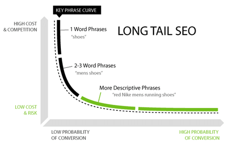 Long-Tail-Keywords-Graph